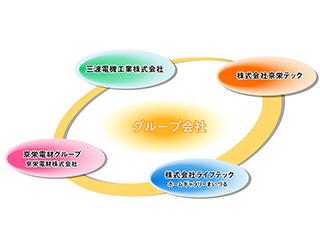 グループ企業の紹介